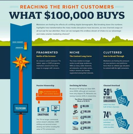 Reaching The Right Customers: What $100K Buys [INFOGRAPHIC] | SEM Marketing | Scoop.it
