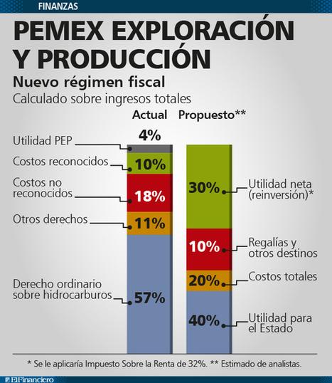 El Financiero | Con Reforma Hacendaria, Pemex pagaría utilidad al Estado a partir de 2015 | Economía y Finanzas | Scoop.it