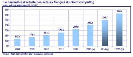 Marché du cloud en France : vers une croissance de 20% par an | Digital Marketing: technologies et strategies | Scoop.it
