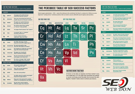 The Periodic Table Of SEO Success Factors | SEO Tips and Tricks | Scoop.it
