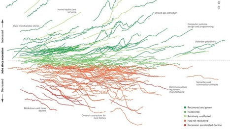 How the Recession Reshaped the Economy, in 255 Charts | Designing  services | Scoop.it