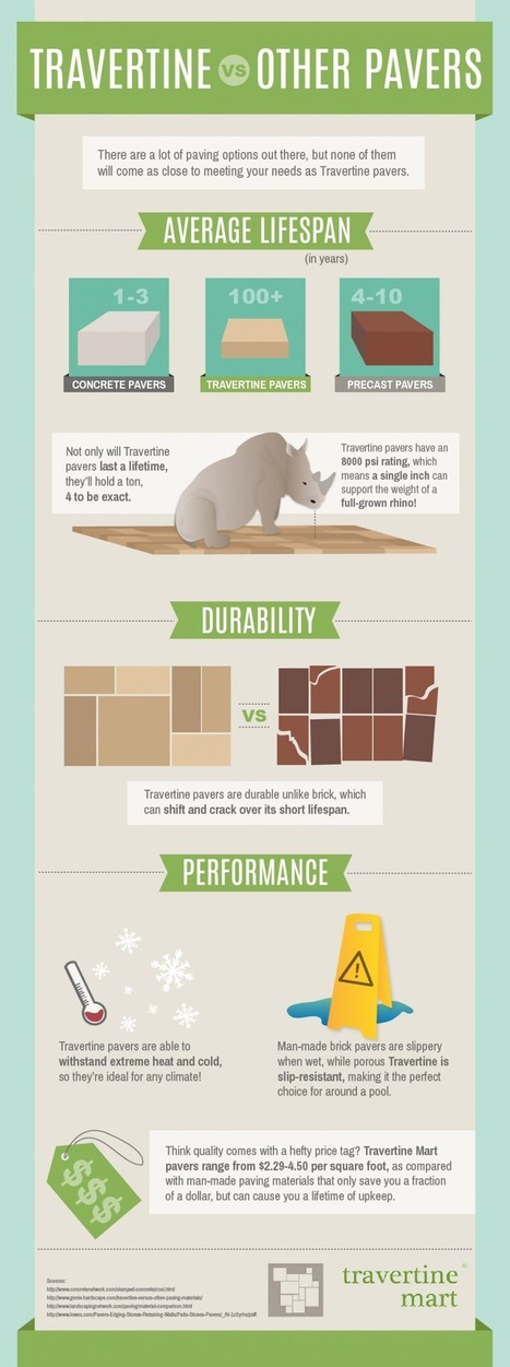 Travertine vs Other Pavers Infographic | | DIY Home Renovations | Scoop.it