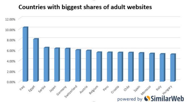 """Inattendu : ce pays possède la plus grande proportion de sites porno   Alertes et Conseils Sécurité """"AutreMent""""   Scoop.it"""