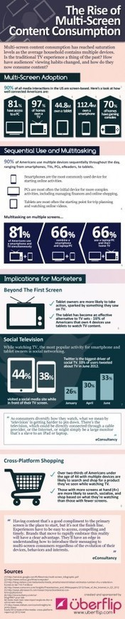 The Rise of Multi-Screen Content Consumption [INFOGRAPHIC] | Digital Marketing Trends & Insights | Scoop.it