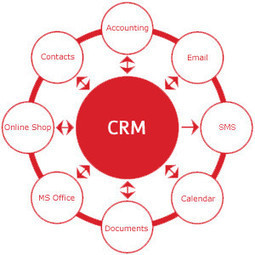 Web Based CRM Software: An Overview of What it Actually is | vTiger | Scoop.it