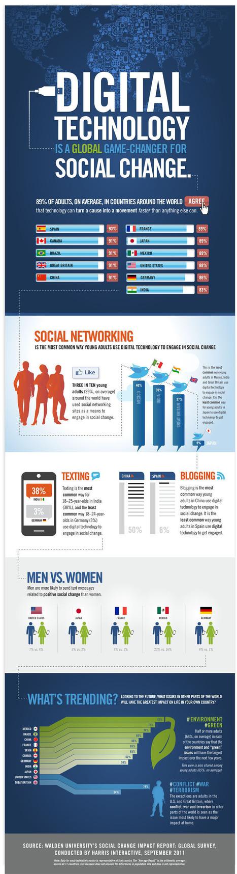 Digital technology driving global social change | Twit4D | Scoop.it