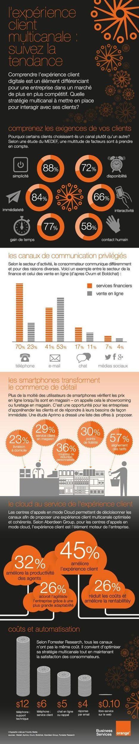Infographie – Les tendances de l'expérience client Omni-canal ... | Commerce  omni canal | Scoop.it
