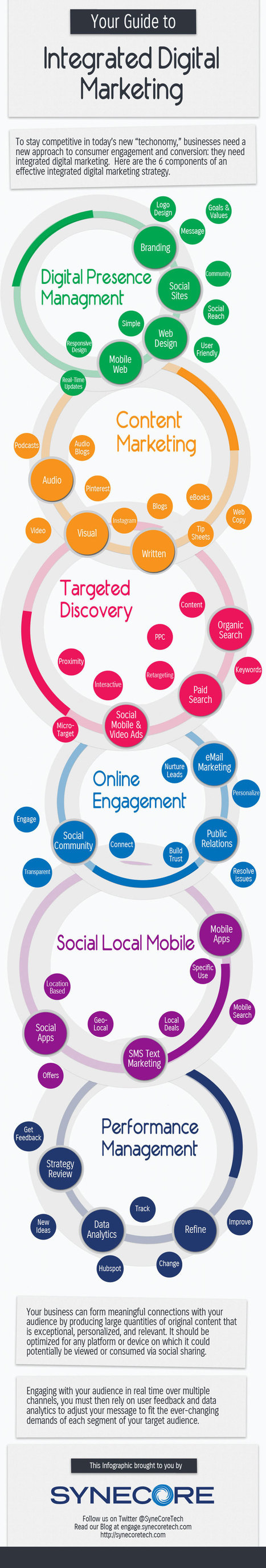 A Guide to Integrated Digital Marketing [INFOGRAPHIC] | Social Media Marketing & Redes Sociales | Scoop.it