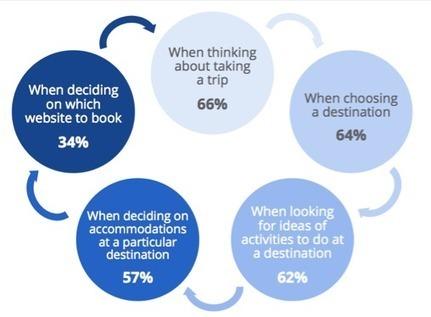 Quel rôle pour la vidéo dans votre stratégie numérique? | Web marketing | Scoop.it