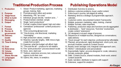 Marketing and Selling Content Operations — Side-by-side comparison of the traditional content...   Marketing and Selling Content Operations   Scoop.it