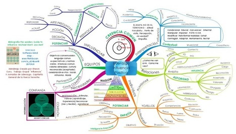 #Liderazgo Influencia Positiva free mind map download | Biggerplate | Making #love and making personal #branding #leadership | Scoop.it