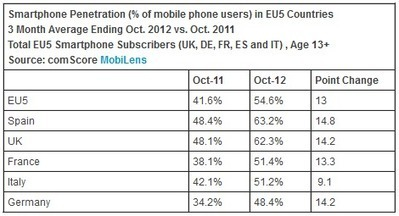 US and Europe Smartphone Penetration Passes the 50% threshold | Digitalbutnotonly | Scoop.it