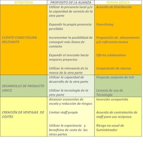 Pyme Internacional | Problemas de administración de pequeñas empresas | Scoop.it