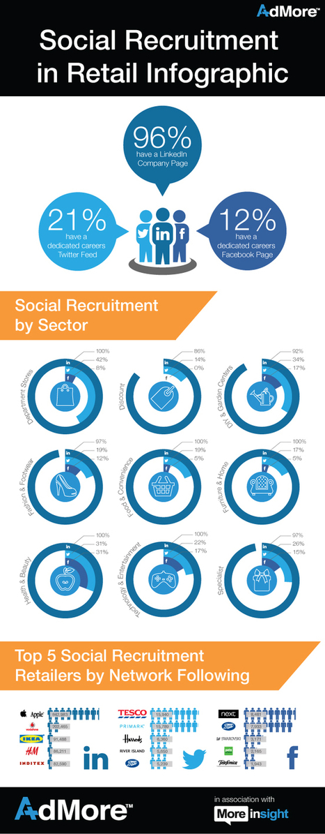 How Are UK Retailers Using Social Media For Recruitment? [INFOGRAPHIC] - AllTwitter | Social Recruting | Scoop.it