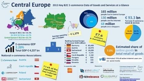 Pourquoi le e-commerce devrait-il s'inspirer du B2B et des processus de vente longs ? | Institut de l'Inbound Marketing | Scoop.it