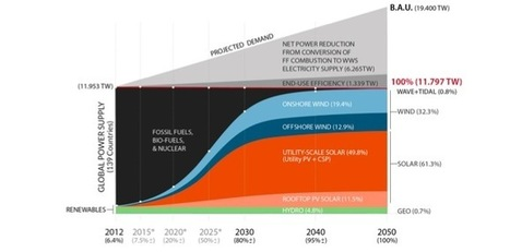 How world can go 100% renewables by 2050 – and save money | Zero Footprint | Scoop.it