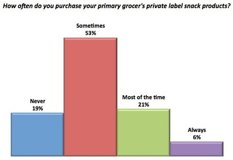 Study says 98% of shoppers buy private-label products | BPM, PaaS, & Cloud Computing | Scoop.it