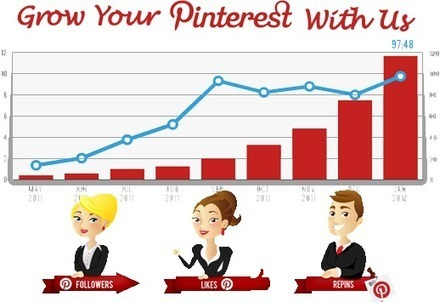 Buy Real Pinterest Followers,Likes And Repins-BuyPinfollowers.com   Get Facebook Fans   Scoop.it