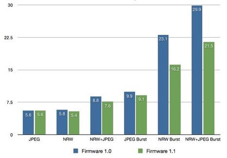 P7000 firmware 1.1 - how fast is it? | NikonHQ | Photography Gear News | Scoop.it