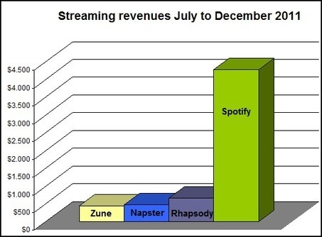 Digital Music News - I Run an Indie Label. And Here's What Spotify, Rhapsody & Zune Are Paying Us... | Music Evolution News... | Scoop.it