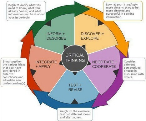 Great Critical Thinking Map for your Classroom | Källkritik och informationskompetens | Scoop.it
