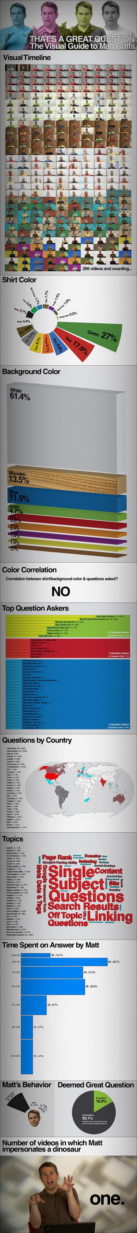 Matt Cutts Infographic | Online Marketing Resources | Scoop.it