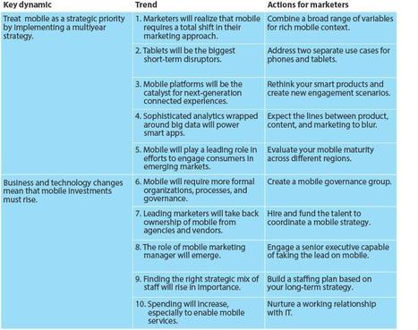 2013 Mobile Trends For Marketers | Forrester Blogs | Mobile | Scoop.it
