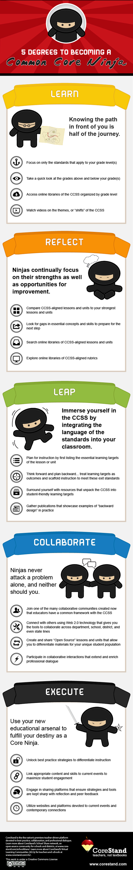 Becoming a Common Core Ninja [INFOGRAPHIC] | College and Career-Ready Standards for School Leaders | Scoop.it
