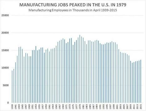 7,231,000 Lost Jobs: Manufacturing Employment Down 37% From 1979 Peak | Gold and What Moves it. | Scoop.it