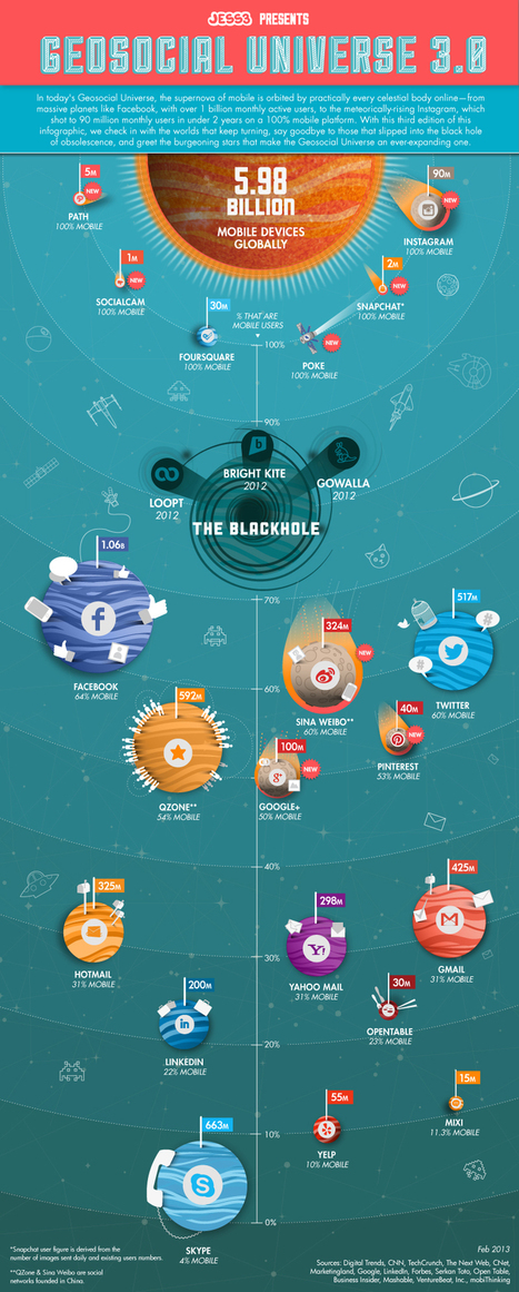 Twitter, Facebook, Instagram And The Geosocial Universe ... | Social Media and Web Infographics hh | Scoop.it