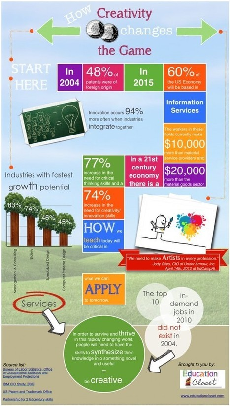 Creativity Infographic | Education Closet | Edtech PK-12 | Scoop.it