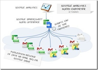 Using Google Spreadsheets as a Google Analytics Data Bridge | Telecom Training | Scoop.it