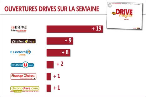 Drives : 40 ouvertures sur la semaine ! « Olivier Dauvers | Le BCC! InfoMarques - Toute l'actualité des marques et des enseignes | Scoop.it