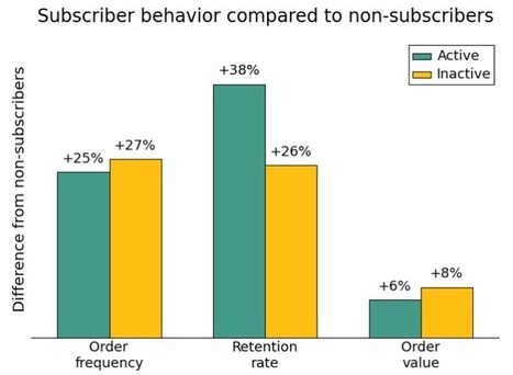 Inactive Subscribers are Still Valuable Customers | MailChimp Email Marketing Blog | Webmarketing - SEO | Scoop.it