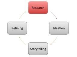 The Content Creation Process: Research - Concentric Content Marketing | For The Love Of Content | Scoop.it