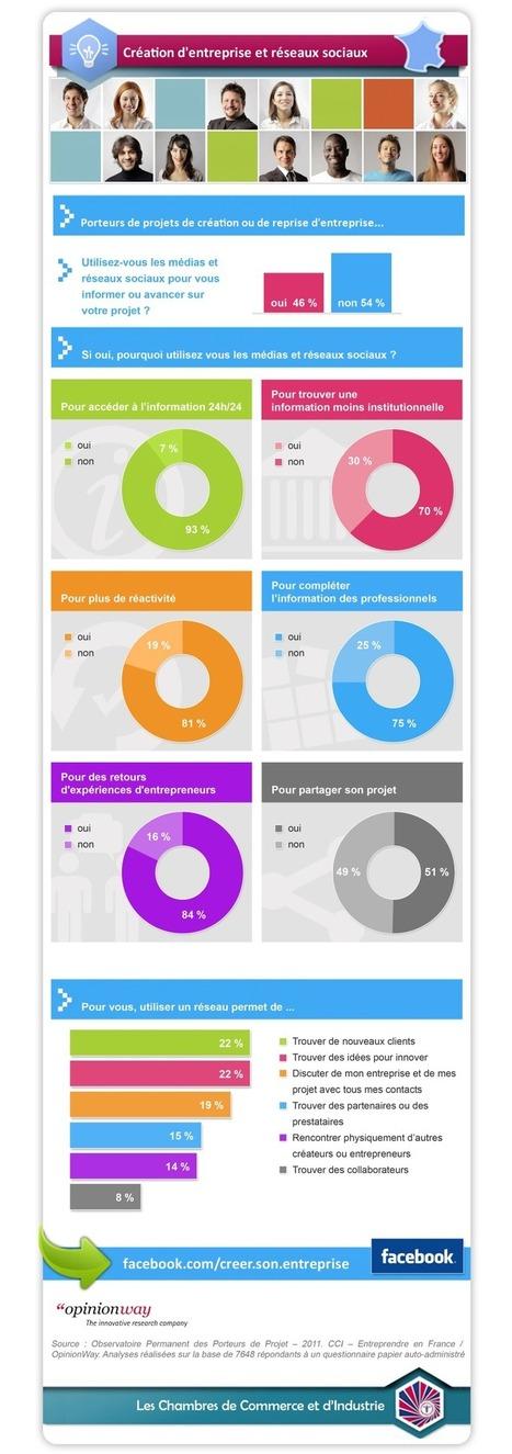 Création d'entreprise et réseaux sociaux : une infographie CCI - Entreprendre en France | Vedocci | CCI du Tarn | Suivre l'actu de nos incubés | Scoop.it