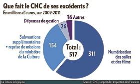 Financement du CNM, Le CNC a trop d'argent, selon l'Inspection des finances   L'actualité de la filière Musique   Scoop.it