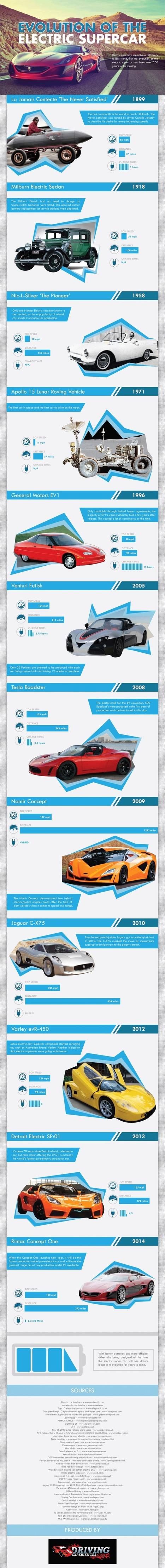 The Evolution of the Electric Supercar - Business 2 Community | Luxury Cars | Scoop.it