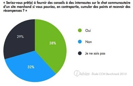 Comment engager sa communauté grâce au Community Messaging ? | Community management | Scoop.it