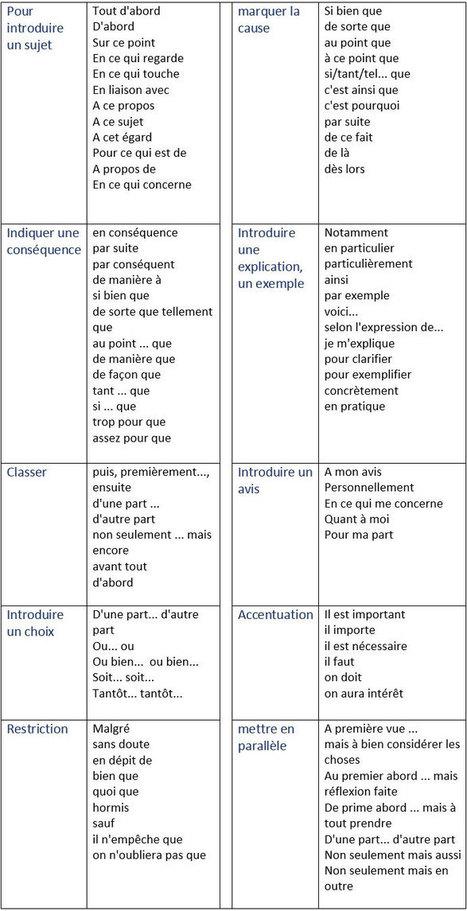Les mots de liaison (les connecteurs logiques) | anchor charts in the world language classroom | Scoop.it