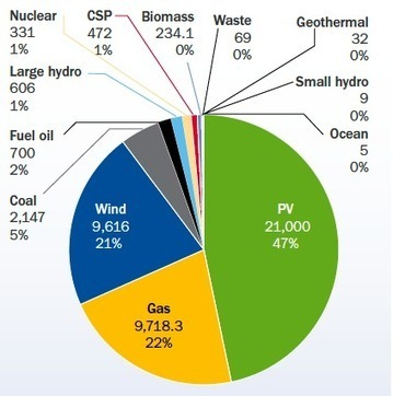 More than 68% of New European Electricity Capacity Came From Wind and Solar in 2011 | Sustainable Futures | Scoop.it
