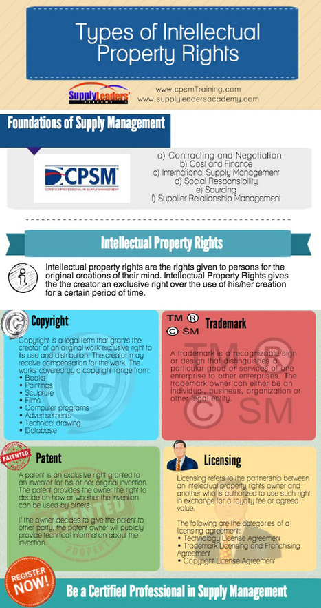 Types of Intellectual Property | cpsm certification | CPSM Study Cheats | Scoop.it