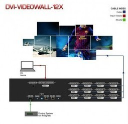 KVMSwitchTech Introduces Nine and Twelve Display Video Wall Processors | The Meeddya Group | Scoop.it