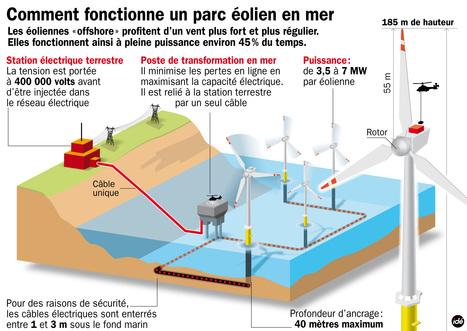 Éolien offshore : les candidats pour les 600 éoliennes françaises | fonctionnement et developpement éolien | Scoop.it