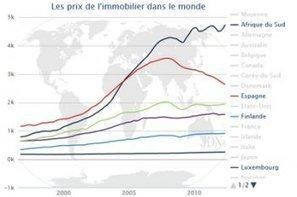 Prix immobilier en France et dans le monde : le point en janvier 2014? | Veille promoteurs immobiliers | Scoop.it