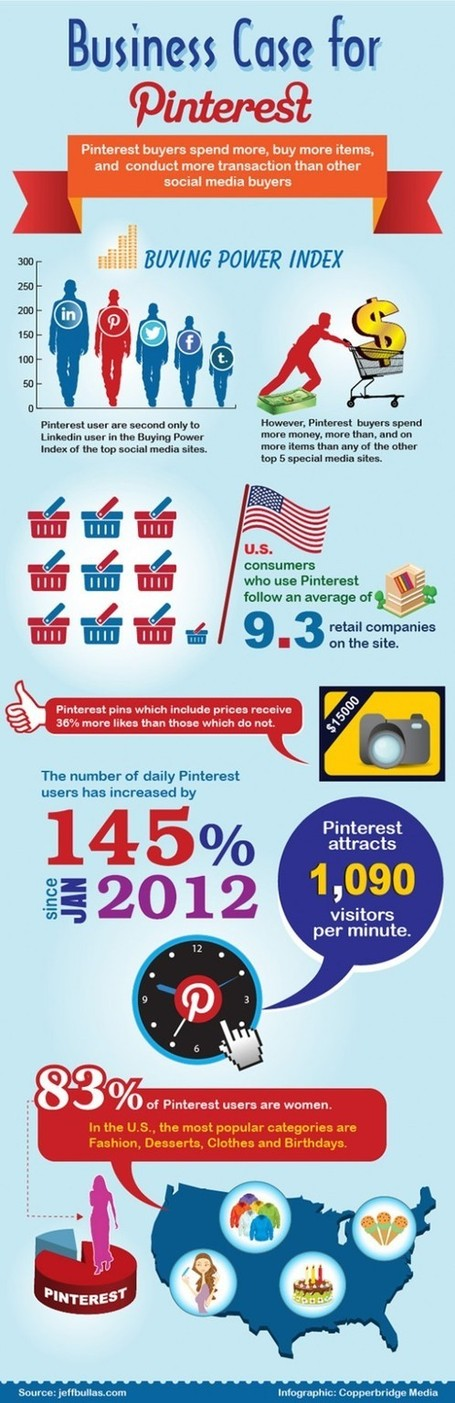 The Purchasing Power from Pinterest | Social Media Management and Classes Colorado | Social Media Useful Info | Scoop.it