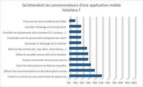 49 % des clients espèrent ne plus avoir à passer à la réception des hôtels - Cyberstrat consultant e-Tourisme | Les offices de tourisme: fonctionnement, avenir .... | Scoop.it