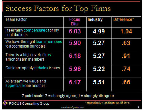 Leadership Teams:  Success Factors! Where Teamwork Thrives in the Money Management Industry | Change Leadership Watch | Scoop.it