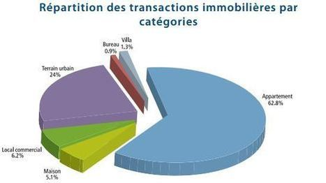 Marché immobilier marocain recul des ventes pour 1er trimestre 2013 | Casablanca immobilier | Scoop.it