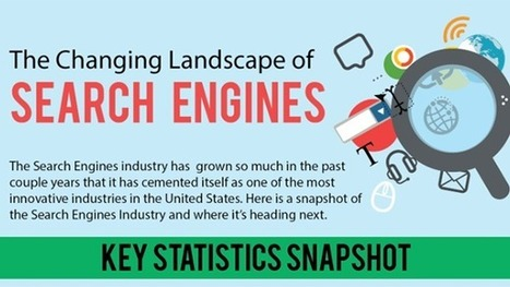 The Changing Landscape of Search Engines [infographic] | Siteber | SEO | Scoop.it